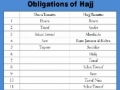 (Session 2) HAJJ Session 2012 by Maulana Mirza Mohammed Baig - English