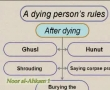 Noor Al-Ahkam - 24 Rules of Dead Person - English